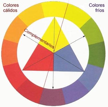 Temperatura del color colores fr os y c lidos - Los colores calidos y frios ...